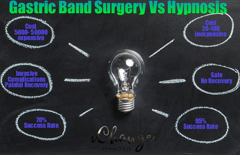 Mind map infographic of gastric band hypnois compared to gastric band surgery. The infographic compares the cost. Safety. Recovery time and effectiveness at weight reduction.