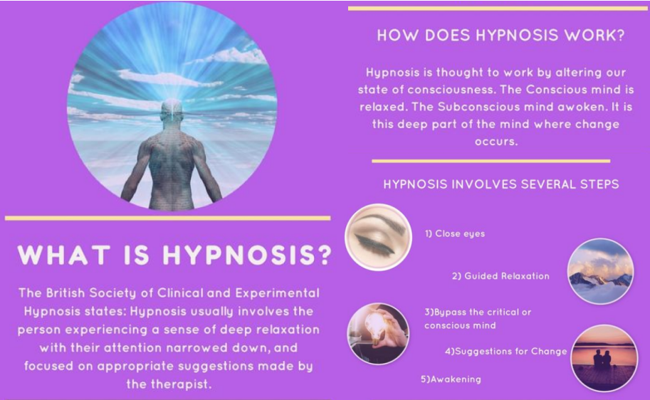 what is hypnosis infographic. Steps of hypnosis. Close your eyes, guided relaxation, bypass teh concsious mind and communicate with the unconscious mind, suugestions for change, awakening. How does hypnosis work? Hypnosis speaks tot he deeper subconscious