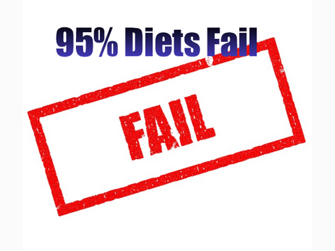 95% ofdiets fail. big red rectangle with FAIL written in red. blue writing over top says 95% fo diets fail