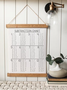 Subtraction Chart/schoolroom/canvas art print/canvas sign/wall art/canvas print/wall decor/home decor