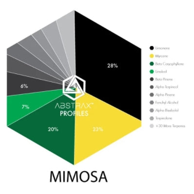 Mimosa Terpene Chart - Abstrax Tech