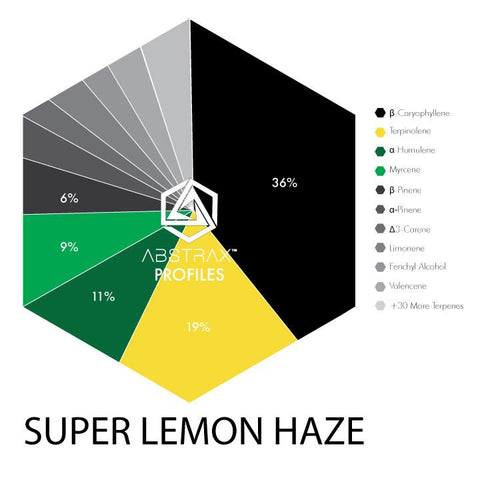 Super Lemon Haze Terpene Chart - Abstrax Tech
