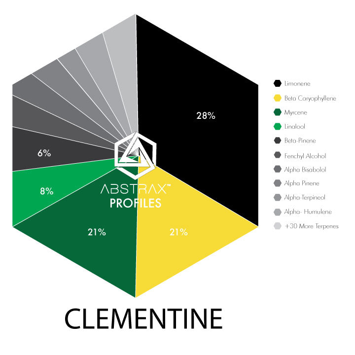 Clementine | Terpene Blend | Abstrax Tech
