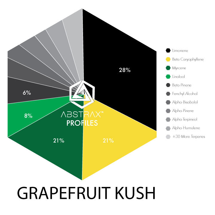 Grapefruit Kush Water-Soluble | Terpene Blend | Abstrax Tech
