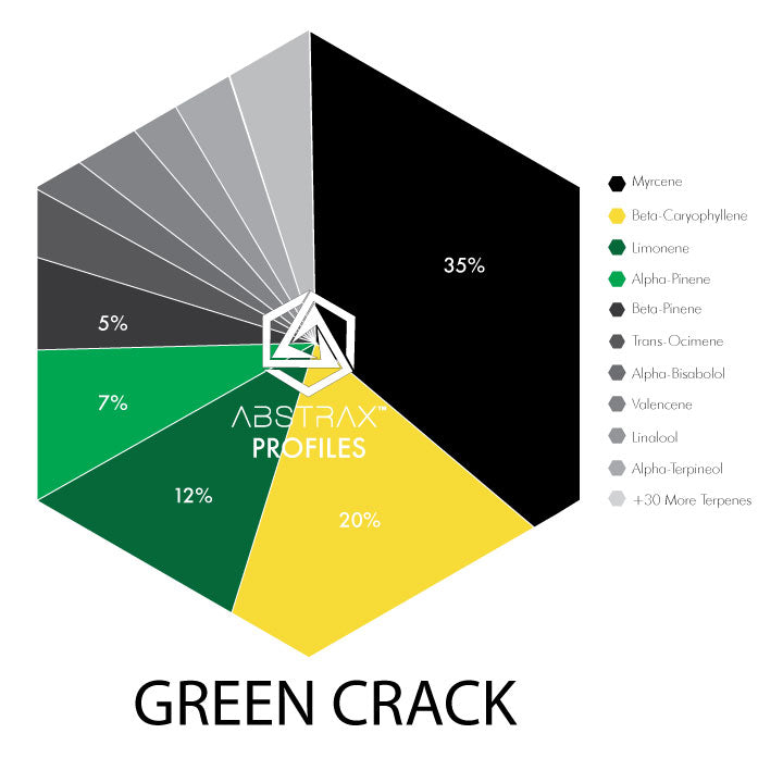 Online Green Crack - Shop Green Crack Online - Food Grade Terpenes