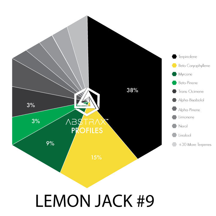 Lemon Jack | Terpene Blend | Abstrax Tech