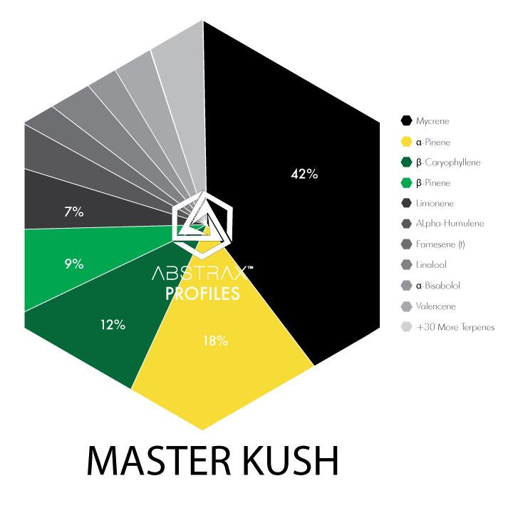 Master Kush Water-Soluble | Terpene Blend | Abstrax Tech