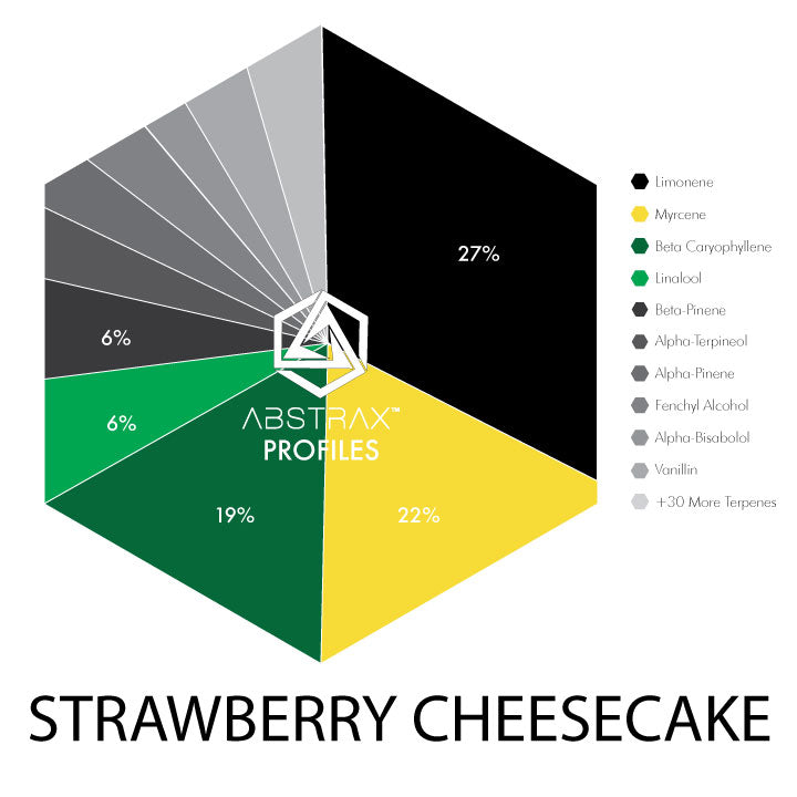 Strawberry Cheesecake | Terpene Blend | Abstrax Tech