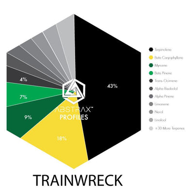 Buy Trainwreck Online - Shop Trainwreck Online - Food Grade Terpenes