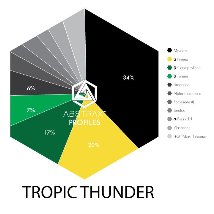 Tropic Thunder | Terpene Blend | Abstrax Tech