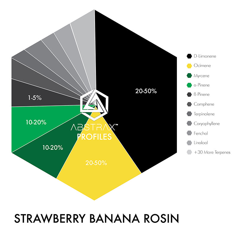 Strawberry Banana Rosin | Terpene Blend | Abstrax Tech