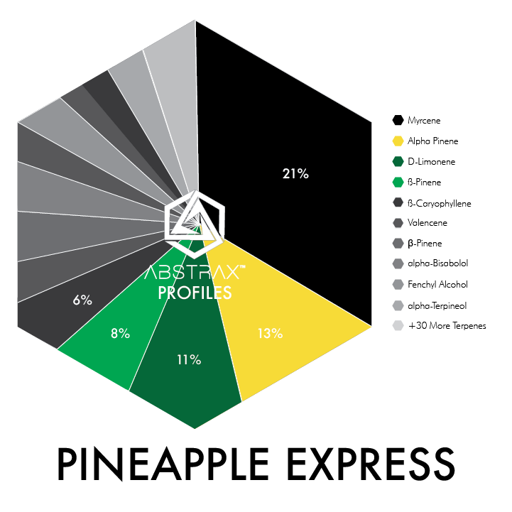 Pineapple Express Water-Soluble | Terpene Blend | Abstrax Tech