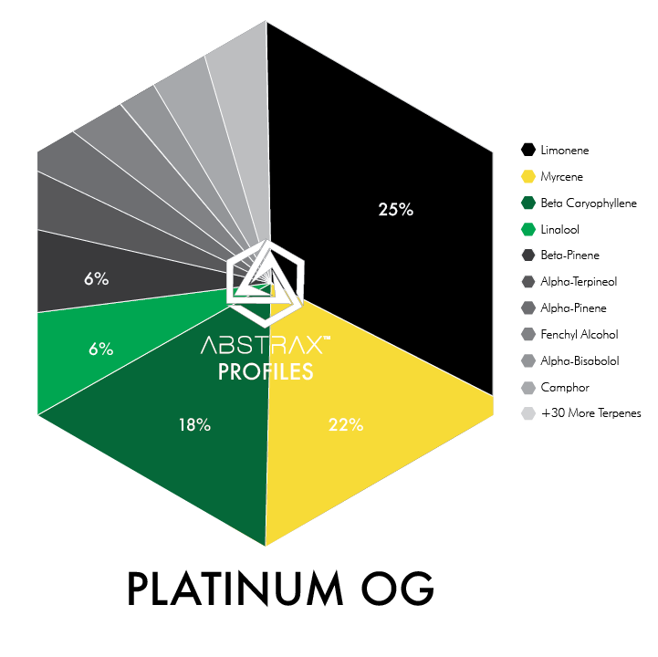 Platinum OG | Terpene Blend | Abstrax Tech