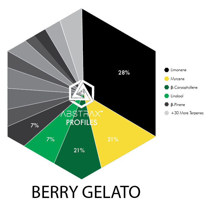 Berry Gelato | Terpene Blend | Abstrax Tech