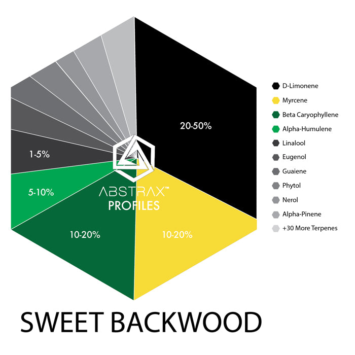 Sweet Backwood | Terpene Blend | Premium Terpene Blend | Abstrax Tech