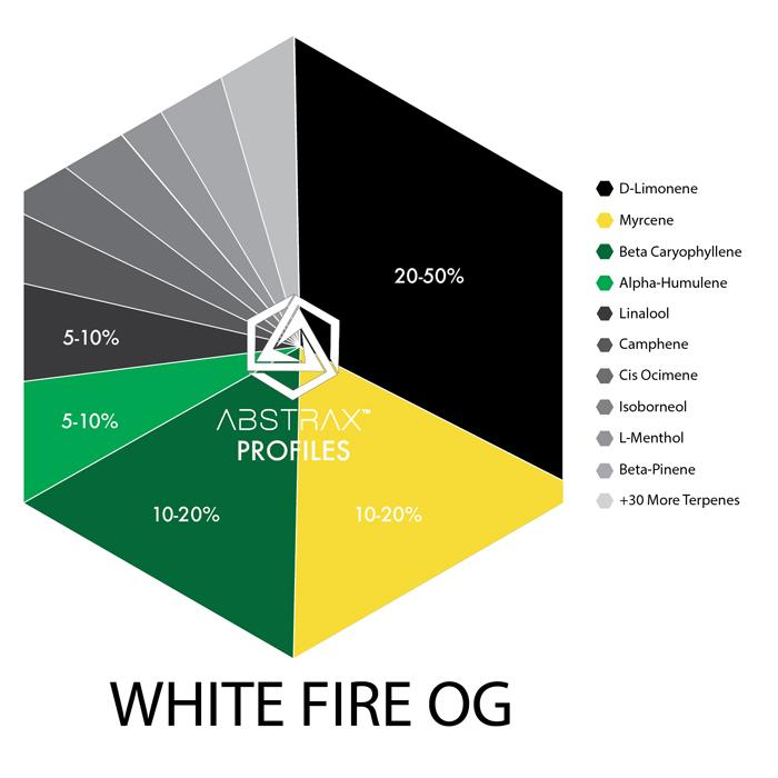 White Fire OG | Terpene Blend | Premium Terpene Blend | Abstrax Tech