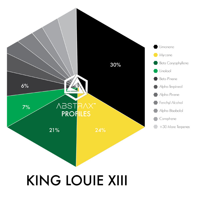 King Louie XIII | Native Terpene Blend | Abstrax Tech