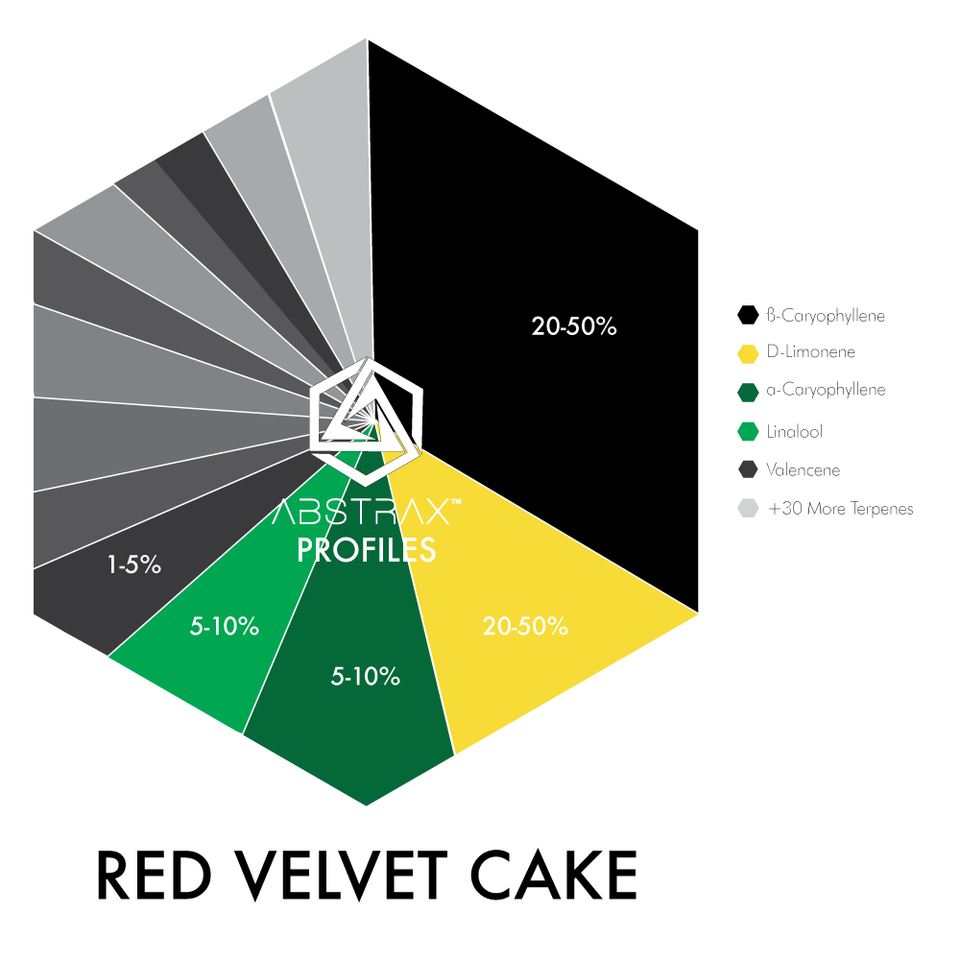 Red Velvet Terpene Wheel | Terpene Chart