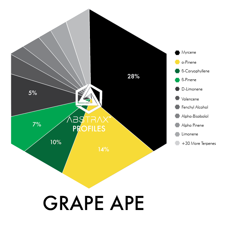 Grape Ape | Terpene Blend | Abstrax Tech