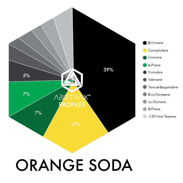 Orange Soda | Terpene Blend | Abstrax Tech