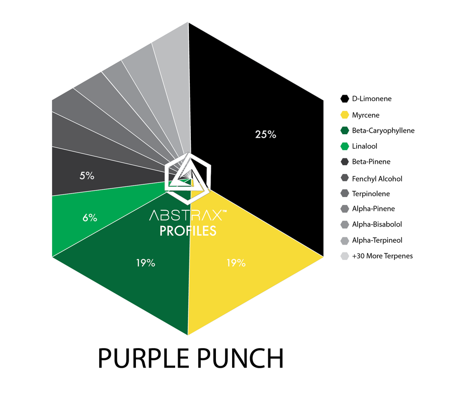 Purple Punch | Terpene Blend | Abstrax Tech