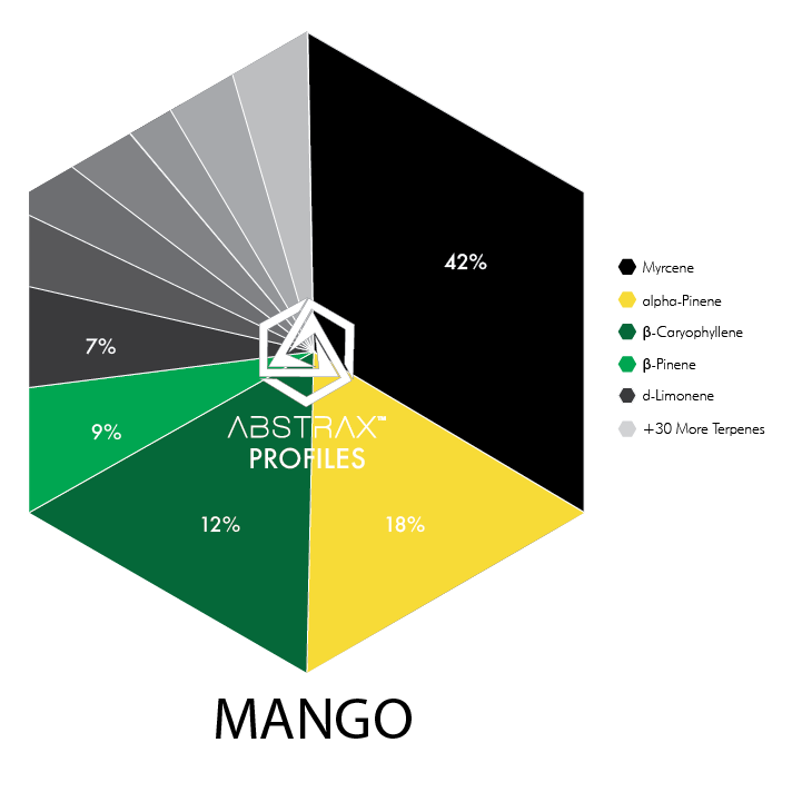 Mango Water-Soluble | Terpene Blend | Abstrax Tech