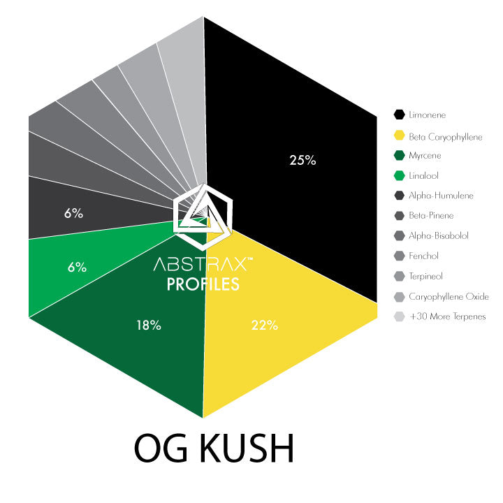 OG Kush | Terpene Blend | Abstrax Tech
