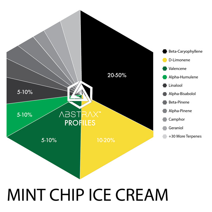 Mint Chip Ice Cream | Terpene Blend | Abstrax Tech