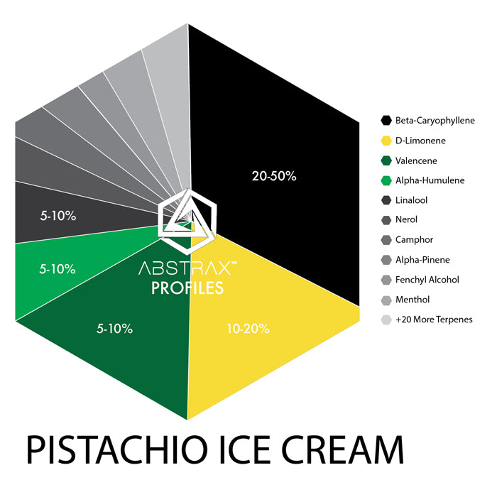 Pistachio Ice Cream | Terpene Blend | Abstrax Tech