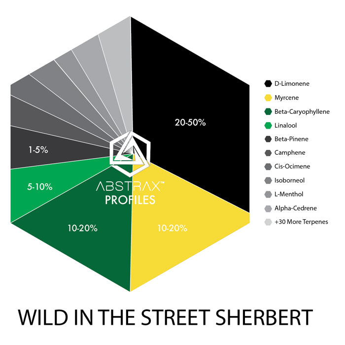 Wild in the Street Sherbert | Terpene Blend | Abstrax Tech
