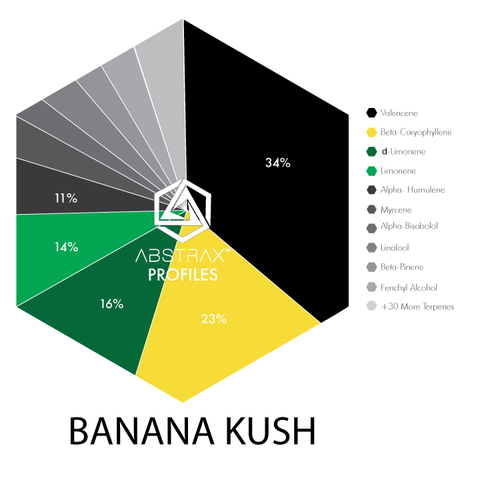 Shop Banana Kush Online - Buy Banana Kush Online - True Terpene Blends