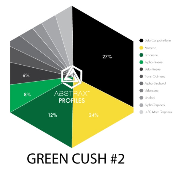 Shop Green Kush Online - Buy Green Kush Online - True Terpene Blends