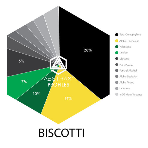 Shop Biscotti Online - Buy Biscotti Online - True Terpene Blends