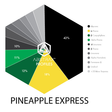 Pineapple Express | Terpene Blend | Abstrax Tech