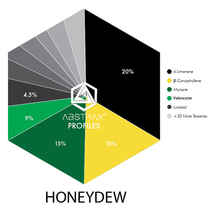 Honeydew | Terpene Blend I Abstrax Tech