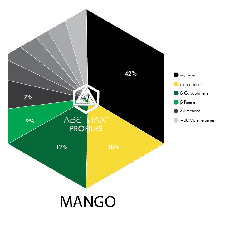 Shop Mango Online - Buy Mango Online - Food Grade Terpenes - Buy Now!