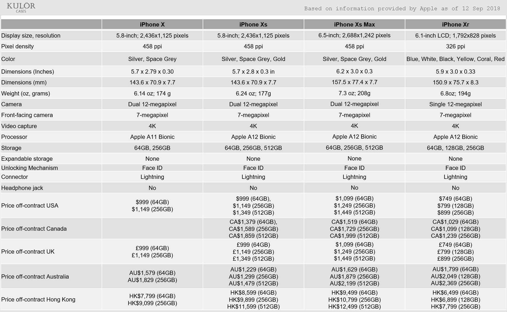 Quick summary of specs and prices - iPhone Xs, iPhone Xs Max