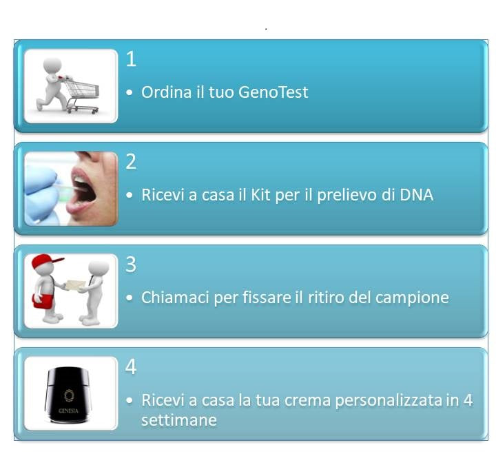 Come ordinare Genesia - infografica