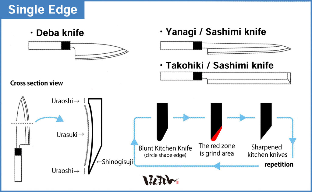 How to Sharpen Japanese Knives (Single Edge)