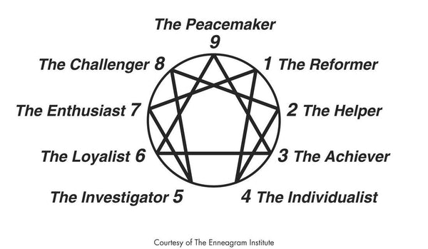 Herbs of the Enneagram