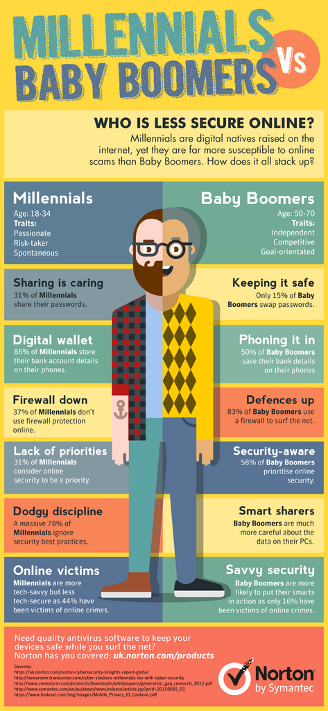 Millennials V Baby Boomers? Who is the safest online?