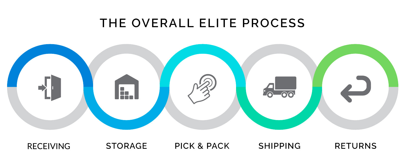 elite-logistics-process