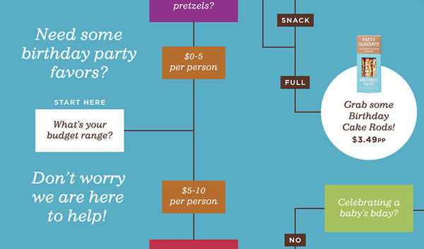 Birthday Party Favors Flow Chart