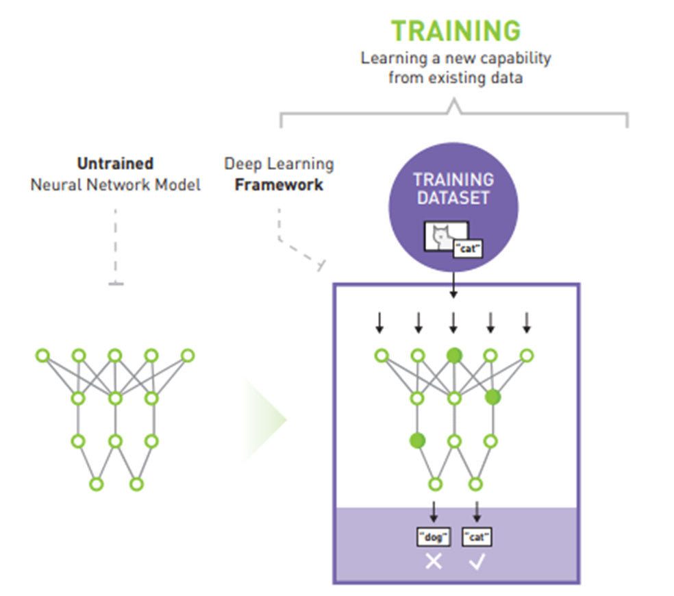 AI Inference: Applying Deep Neural Network Training – MITXPC