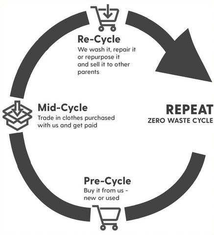 The three step process Mini-Cycle uses to reduce waste.