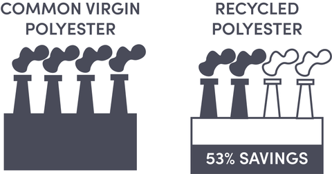 The environmental impact of using recycled polyester over virgin polyester.