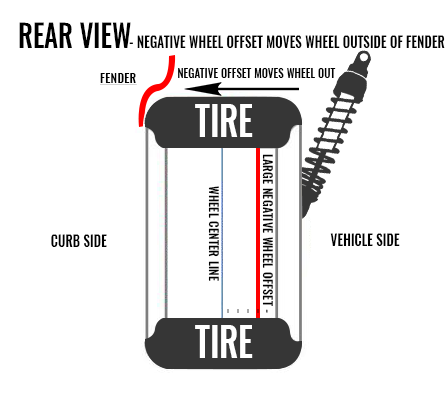 Wheel Fitment Negative camber