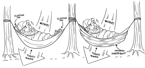 When you Hammock Camp or Air Camp, using a pad or Inferno Under Quilt provides the insulation you need to stay warm!