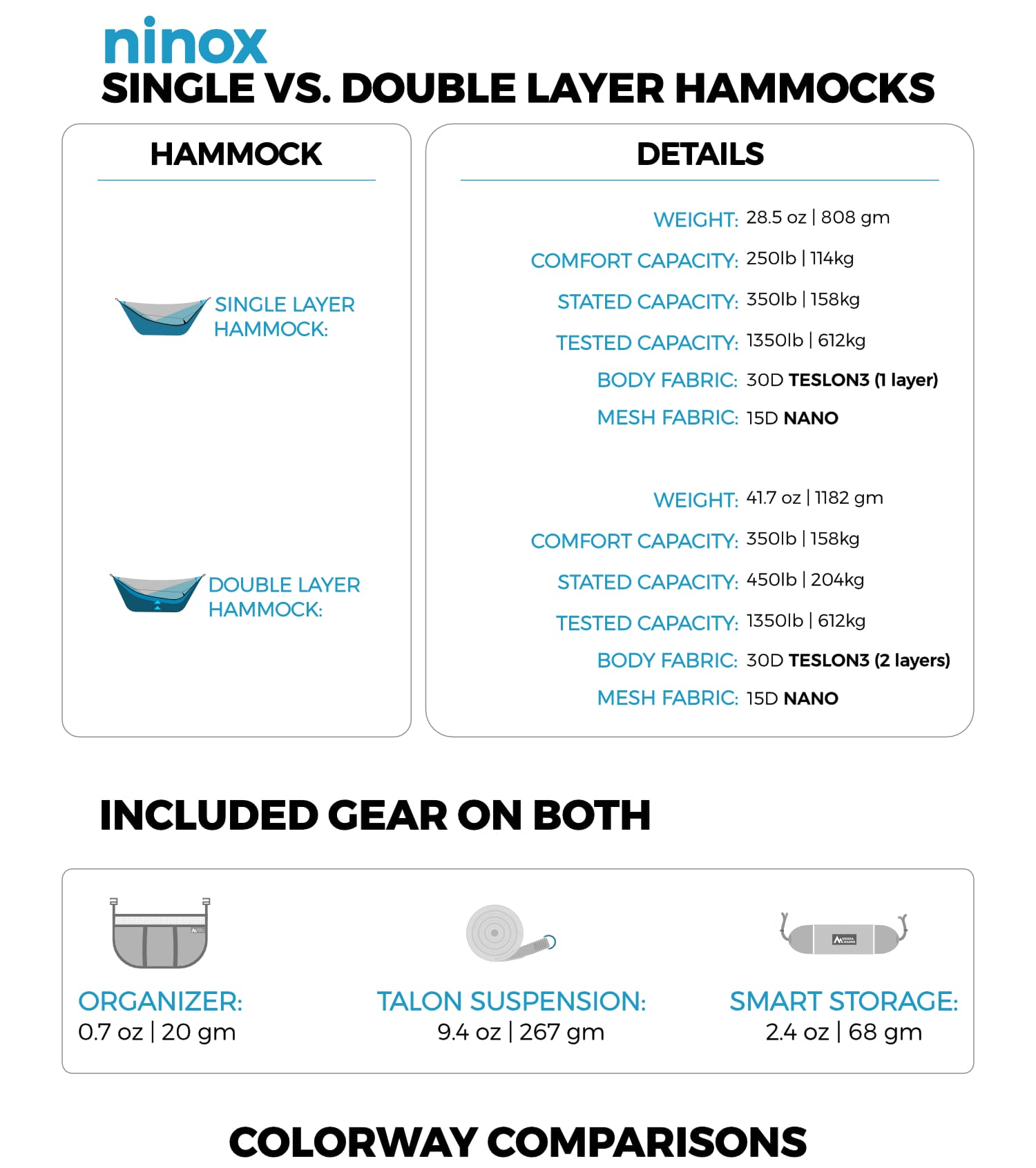 The single vs. double layer ninox hammock comparison gives you the details on how to choose the best camping hammock for you!