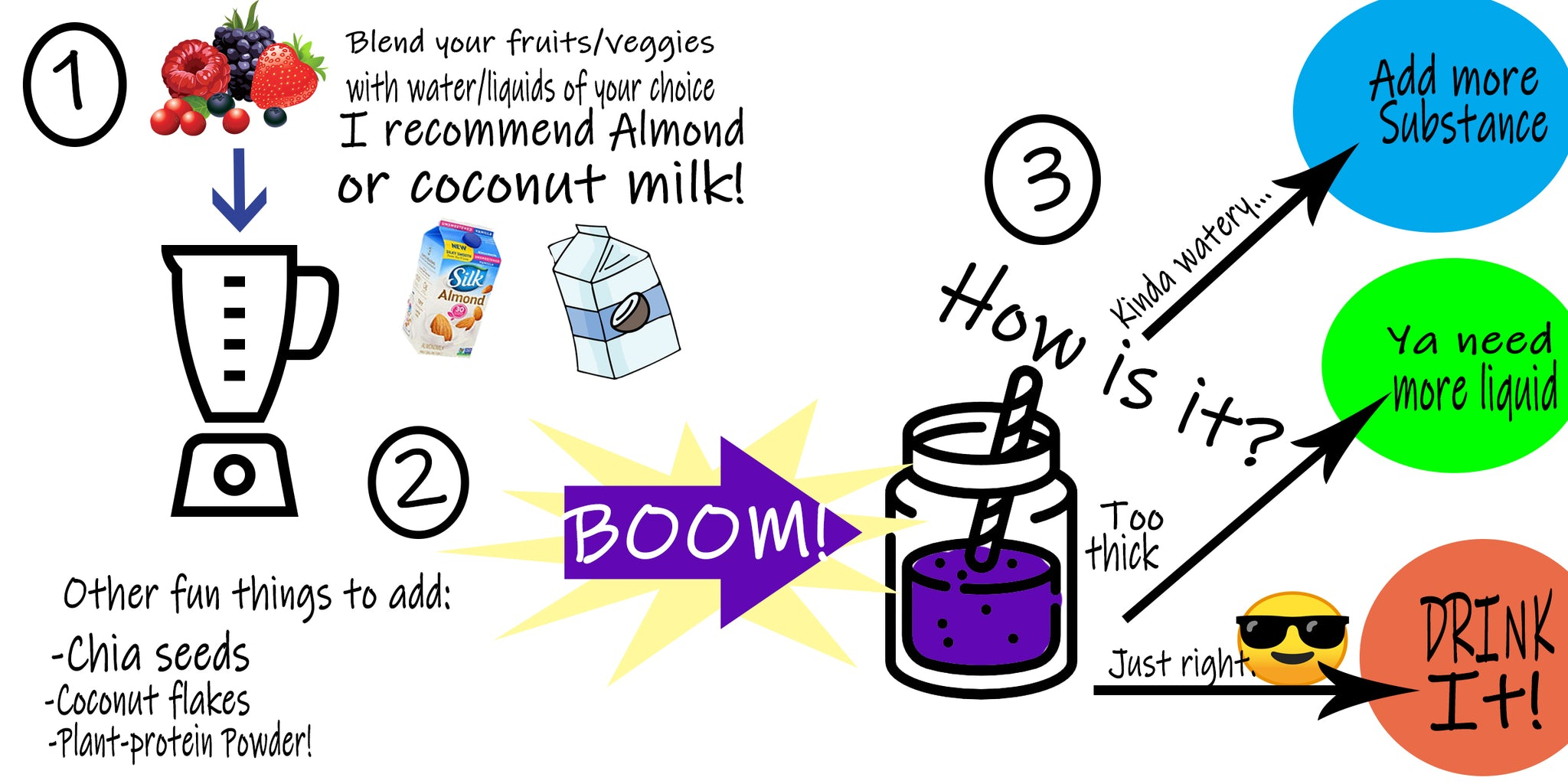 Smoothie making guide